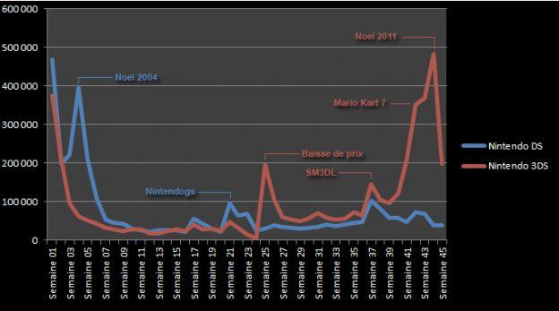 nintendo 3ds vendite grafico