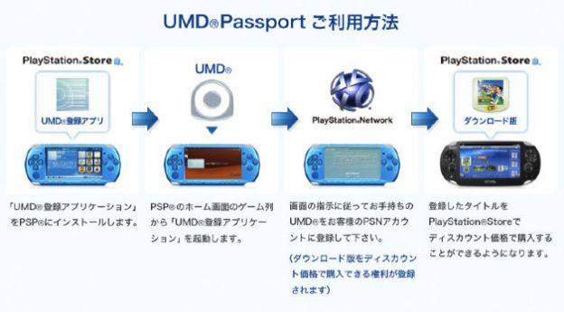 ps vita umd passport