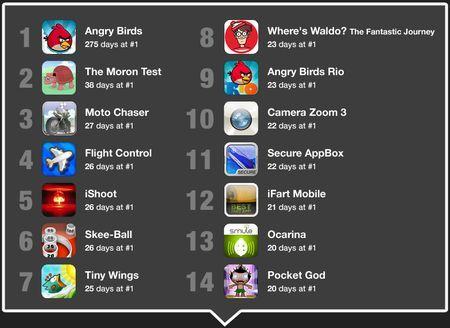Angry Birds trionfa nuovamente su App Store, che festeggia 500.000 apps approvate