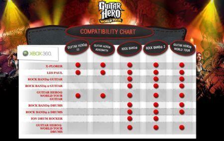 Chart di compatibilità Xbox per Guitar Hero