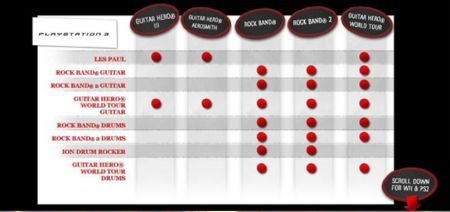 Tabella compatibilità per PS3 per Guitar Hero