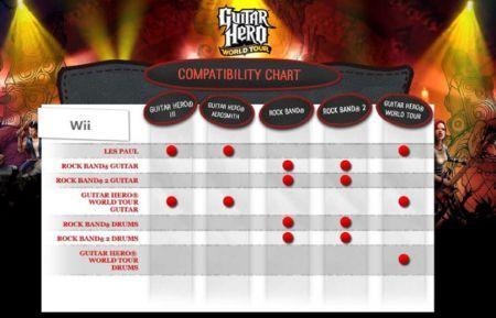 Tabella compatibilità per Wii per Guitar Hero