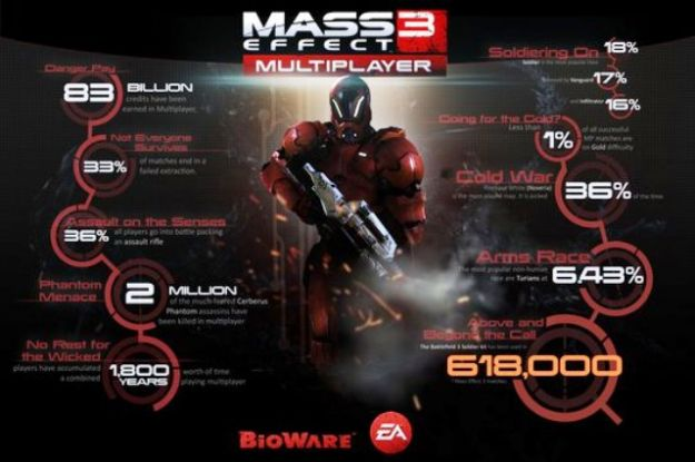 Mass Effect 3: Commendation e Victory Pack in regalo, statistiche multiplayer da urlo
