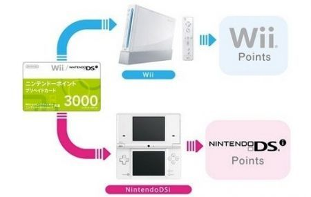 Nintendo DSi points sharing system