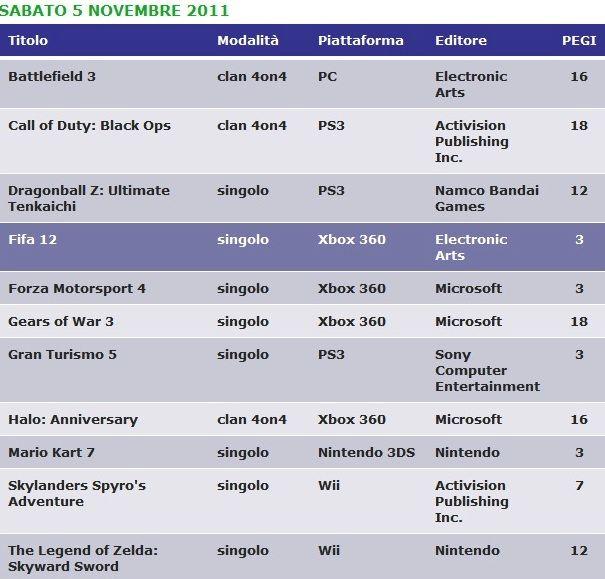 orari eventi games week tornei