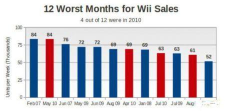 Grafico Vendite 2010 Wii