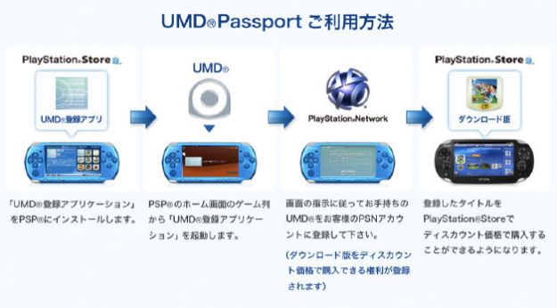 PlayStation Vita, con UMD Passport Sony salverà i vecchi UMD