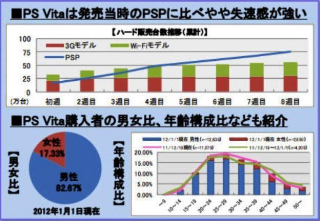 PS Vita e Nintendo 3DS a confronto col passato: tutto sulle vendite in Giappone