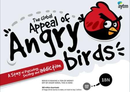 Angry Birds: un gioco molto coinvolgente