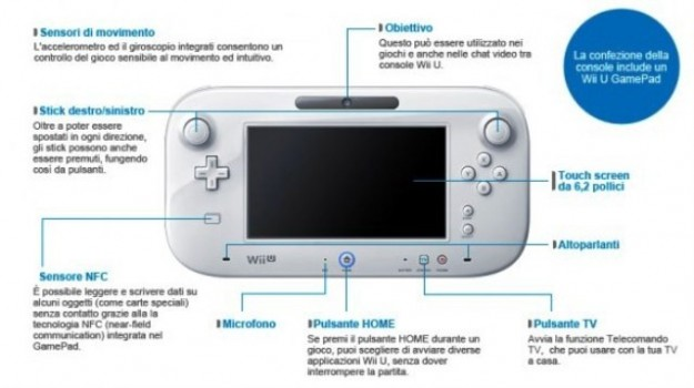 Nintendo Wii U, caratteristiche svelate al Nintendo Direct [FOTO e VIDEO]