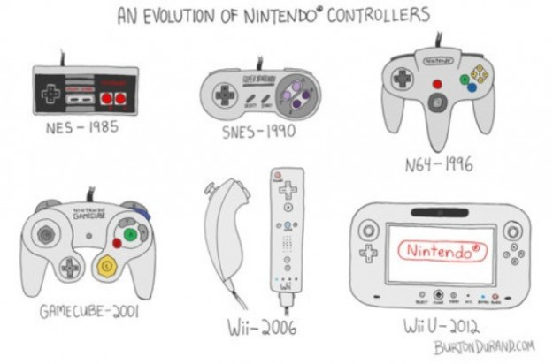 L'evoluzione dei controller Nintendo