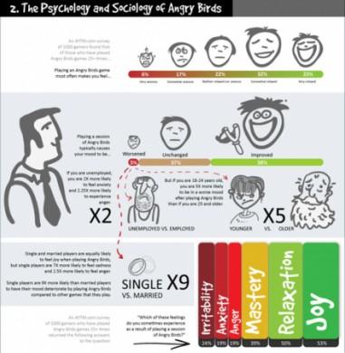 Angry Birds: psicologia
