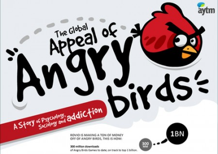 Angry Birds: appeal