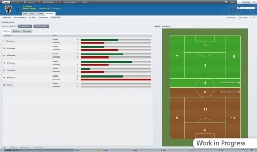 Football Manager 2012: campo