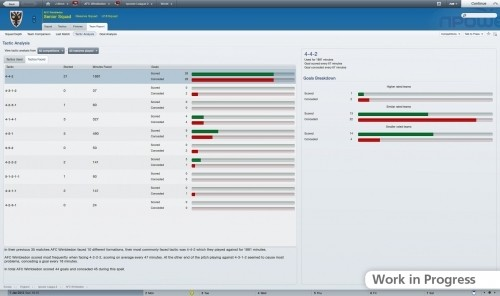 Football Manager 2012: grafici